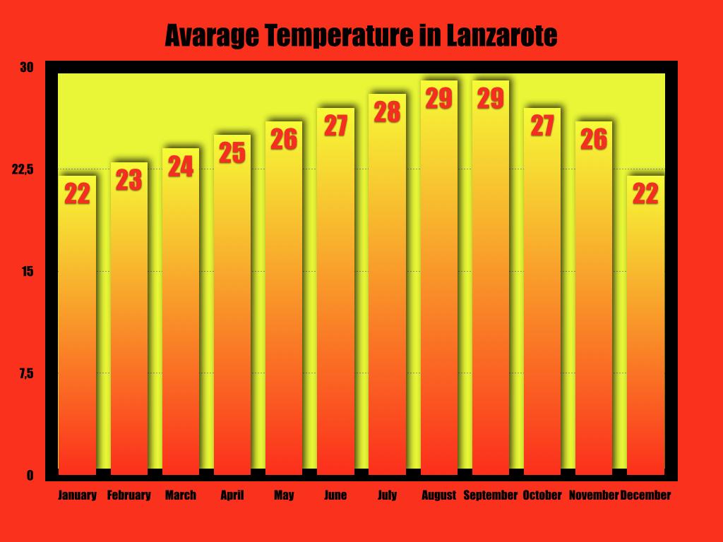 temperature medie di lanzarote